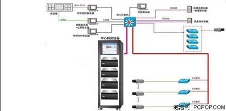 电力传输nvr硬盘录像机接线图