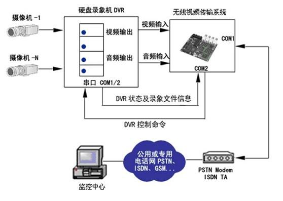 油田(森林防火)无线视频监控系统-系统解决方案