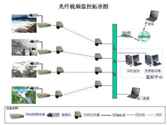 监控点的图像经网络视频服务器通过以太网经过各级路由器,交换机或 hu