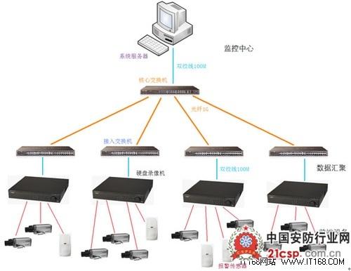 3,系统组成 酒店网络视频监控系统由前端部分(摄像机,拾音器,报警