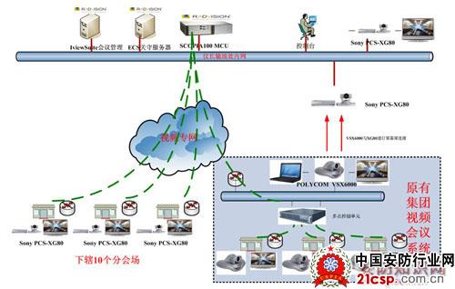 中国石化高清视频会议系统解决方案
