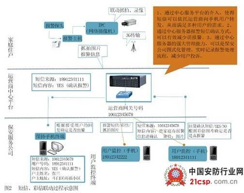 智能小区数字监控系统解决方案