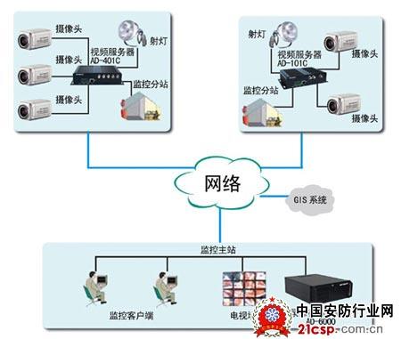 可以通过艾勒普司网络艾勒普司网络视频编解码器双向对讲通话;当同时